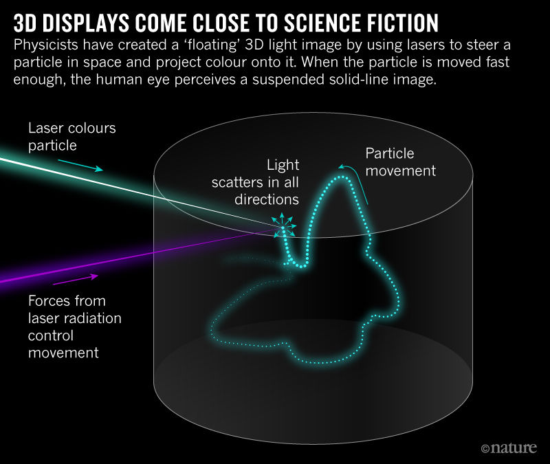 process of how to create a volumetric display from Nature magazine